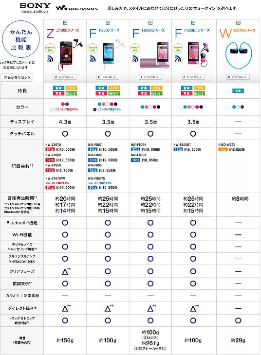 Sonyウォークマン機能比較-ZFW.png